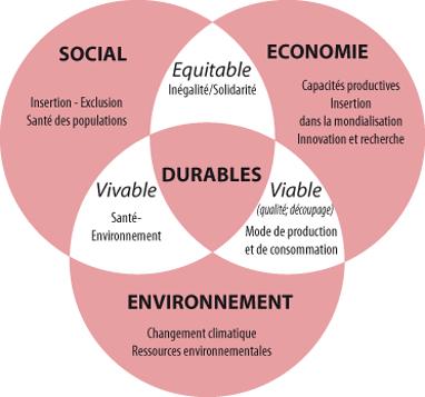 Filière exemplaire du développement durable